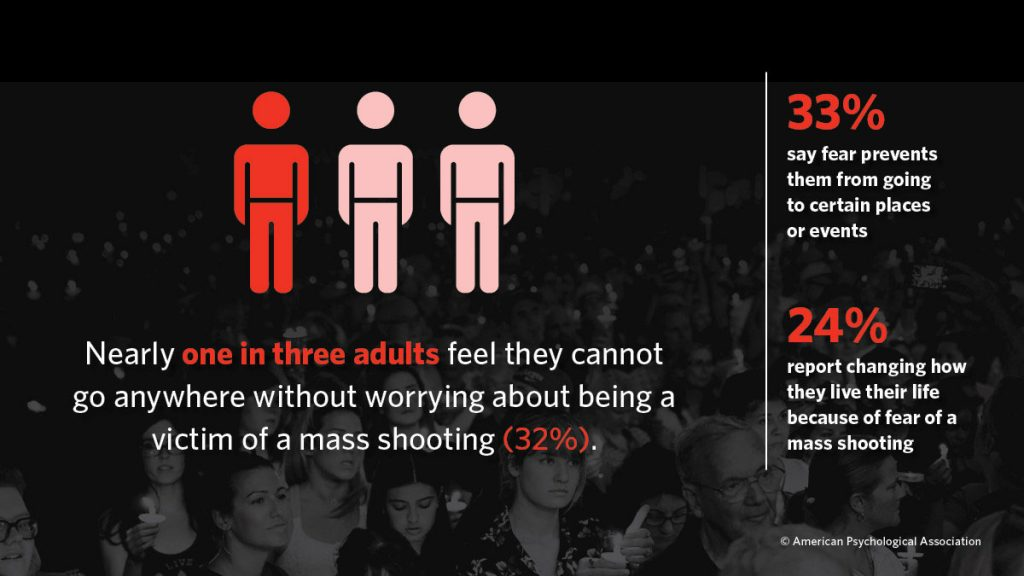 One in Three Adults Worry About Being Victim of Mass Shooting - Infographic